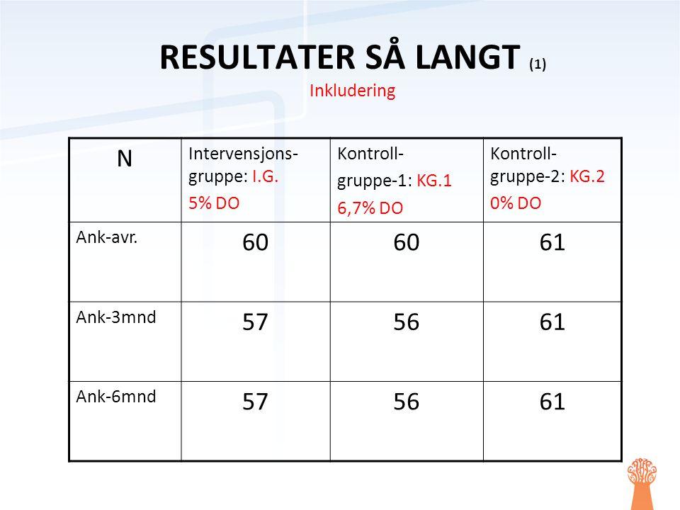 RESULTATER SÅ LANGT (1) Inkludering N Intervensjons- gruppe: I.G. 5% DO Kontroll- gruppe-1: KG.1 6,7% DO Kontroll- gruppe-2: KG.2 0% DO Ank-avr. 60 61