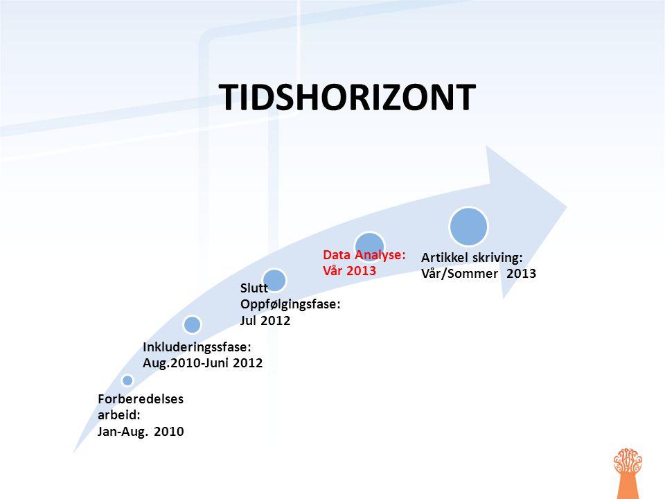 TIDSHORIZONT Forberedelses arbeid: Jan-Aug. 2010 Inkluderingssfase: Aug.2010-Juni 2012 Slutt Oppfølgingsfase: Jul 2012 Data Analyse: Vår 2013 Artikkel