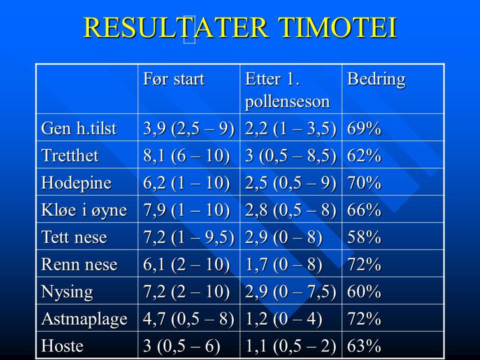 RESULTATER TIMOTEI Før start Etter 1. pollenseson Bedring Gen h.tilst 3,9 (2,5 – 9) 2,2 (1 – 3,5) 69% Tretthet 8,1 (6 – 10) 3 (0,5 – 8,5) 62% Hodepine