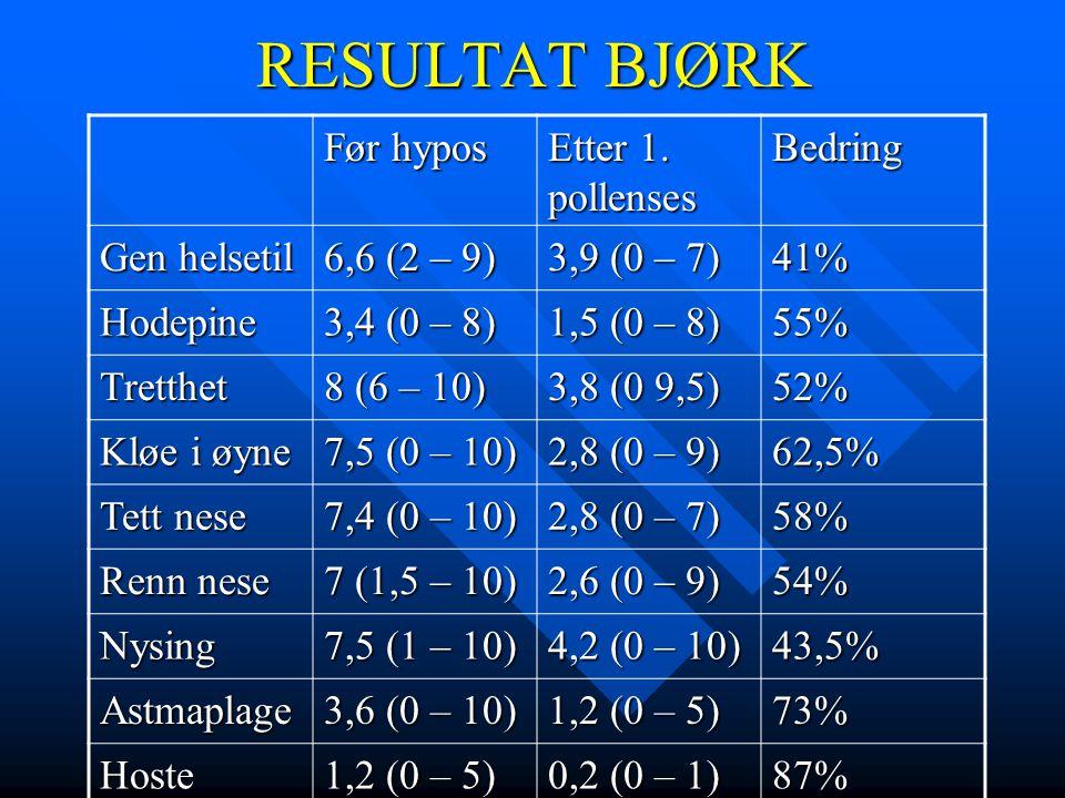 RESULTAT BJØRK Før hypos Etter 1. pollenses Bedring Gen helsetil 6,6 (2 – 9) 3,9 (0 – 7) 41% Hodepine 3,4 (0 – 8) 1,5 (0 – 8) 55% Tretthet 8 (6 – 10)