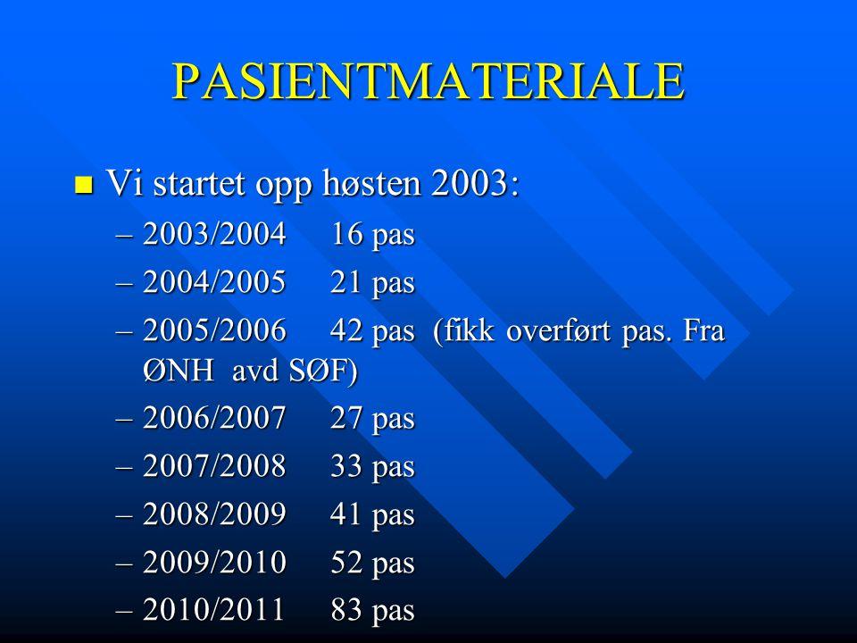 PASIENTMATERIALE  Vi startet opp høsten 2003: –2003/200416 pas –2004/200521 pas –2005/200642 pas (fikk overført pas. Fra ØNH avd SØF) –2006/200727 pa
