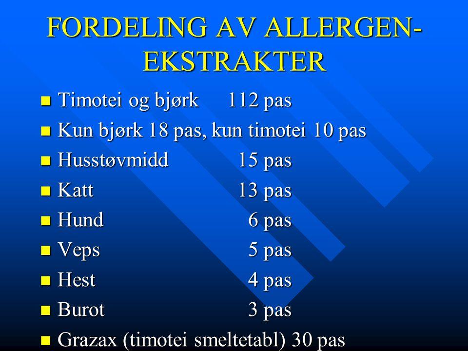 FORDELING AV ALLERGEN- EKSTRAKTER  Timotei og bjørk112 pas  Kun bjørk 18 pas, kun timotei 10 pas  Husstøvmidd 15 pas  Katt 13 pas  Hund 6 pas  V