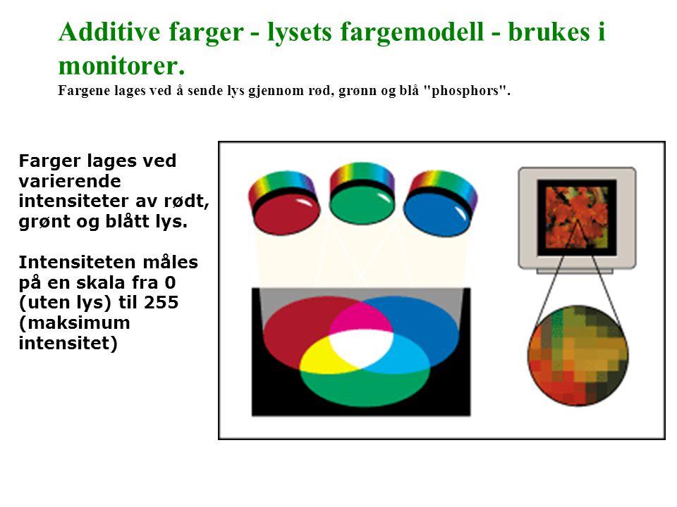 Additive farger - lysets fargemodell - brukes i monitorer. Fargene lages ved å sende lys gjennom rød, grønn og blå