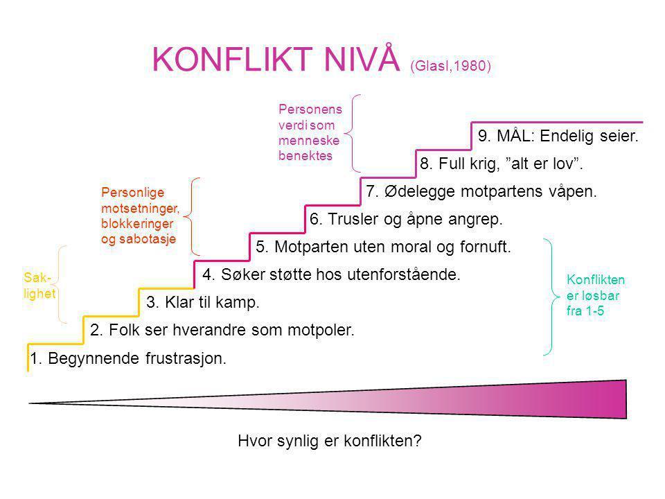 KONFLIKT NIVÅ (Glasl,1980) 1. Begynnende frustrasjon. 2. Folk ser hverandre som motpoler. 3. Klar til kamp. 4. Søker støtte hos utenforstående. 5. Mot