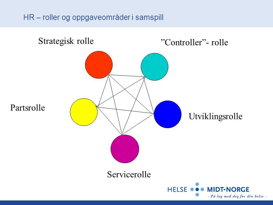 "HR – roller og oppgaveområder i samspill Strategisk rolle ""Controller""- rolle Utviklingsrolle Partsrolle Servicerolle"