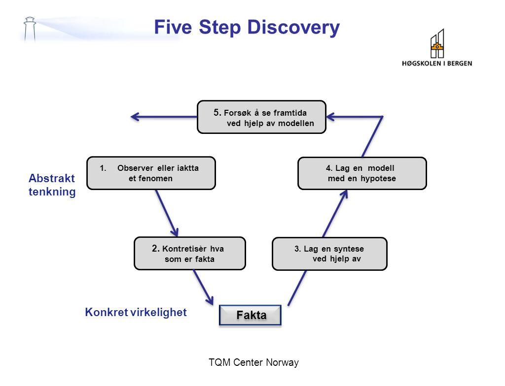Five Step Discovery TQM Center Norway Abstrakt tenkning Konkret virkelighet 1.Observer eller iaktta et fenomen 2. Kontretisèr hva som er fakta Fakta 3