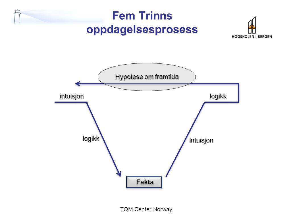 Fem Trinns oppdagelsesprosess TQM Center Norway Fakta intuisjon logikk logikk intuisjon Hypotese om framtida