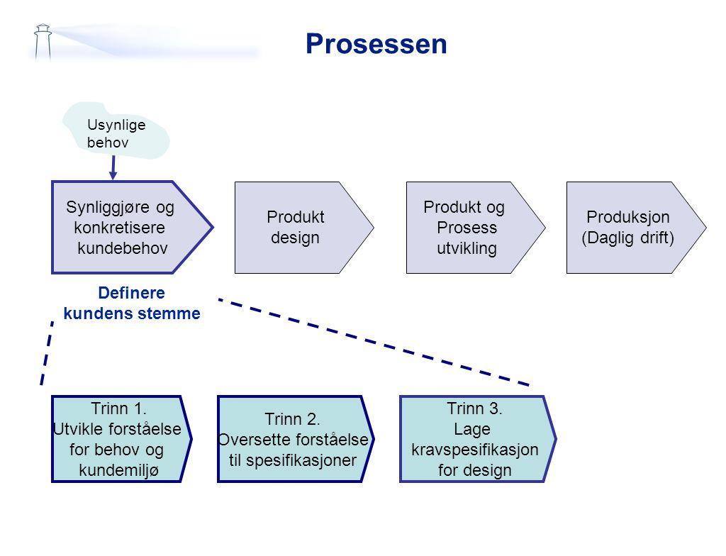 Prosessen Synliggjøre og konkretisere kundebehov Produkt design Produkt og Prosess utvikling Produksjon (Daglig drift) Definere kundens stemme Trinn 1