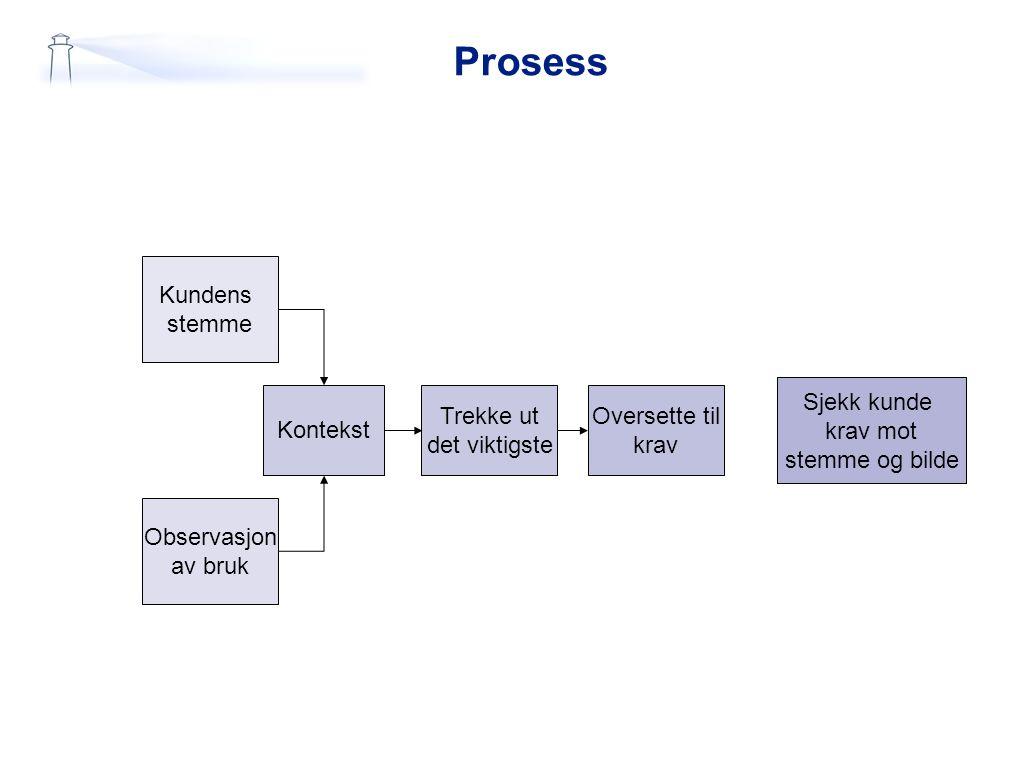 Prosess Kundens stemme Observasjon av bruk Kontekst Trekke ut det viktigste Oversette til krav Sjekk kunde krav mot stemme og bilde