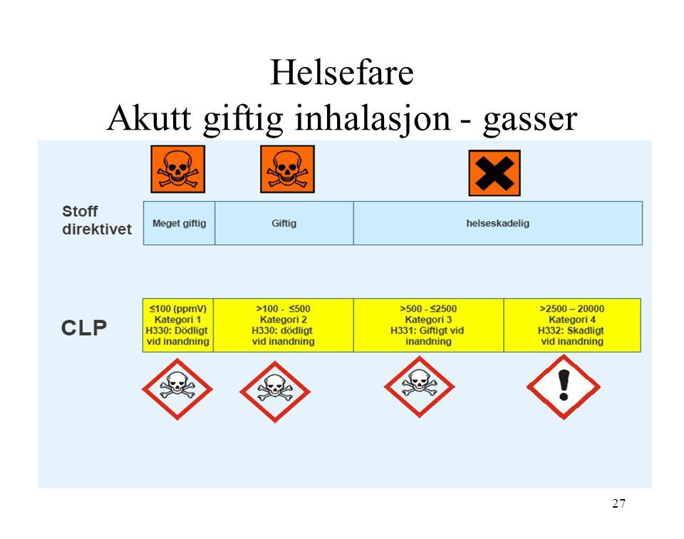 Helsefare Akutt giftig inhalasjon - gasser 27