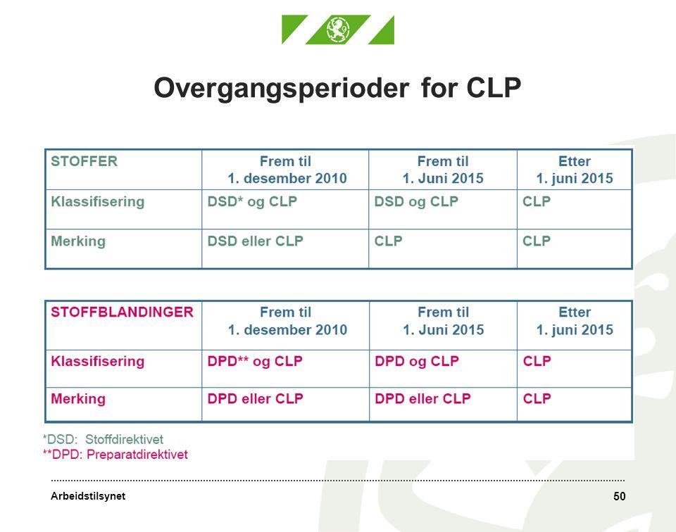 Arbeidstilsynet 50 Overgangsperioder for CLP