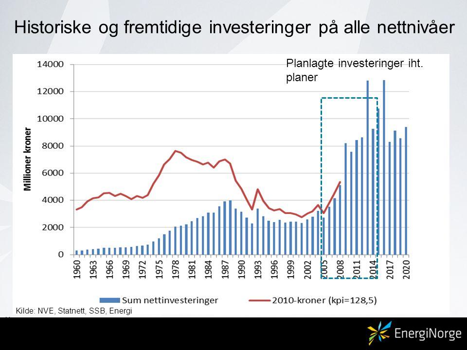 Planlagte investeringer iht. planer Kilde: NVE, Statnett, SSB, Energi Norge Historiske og fremtidige investeringer på alle nettnivåer