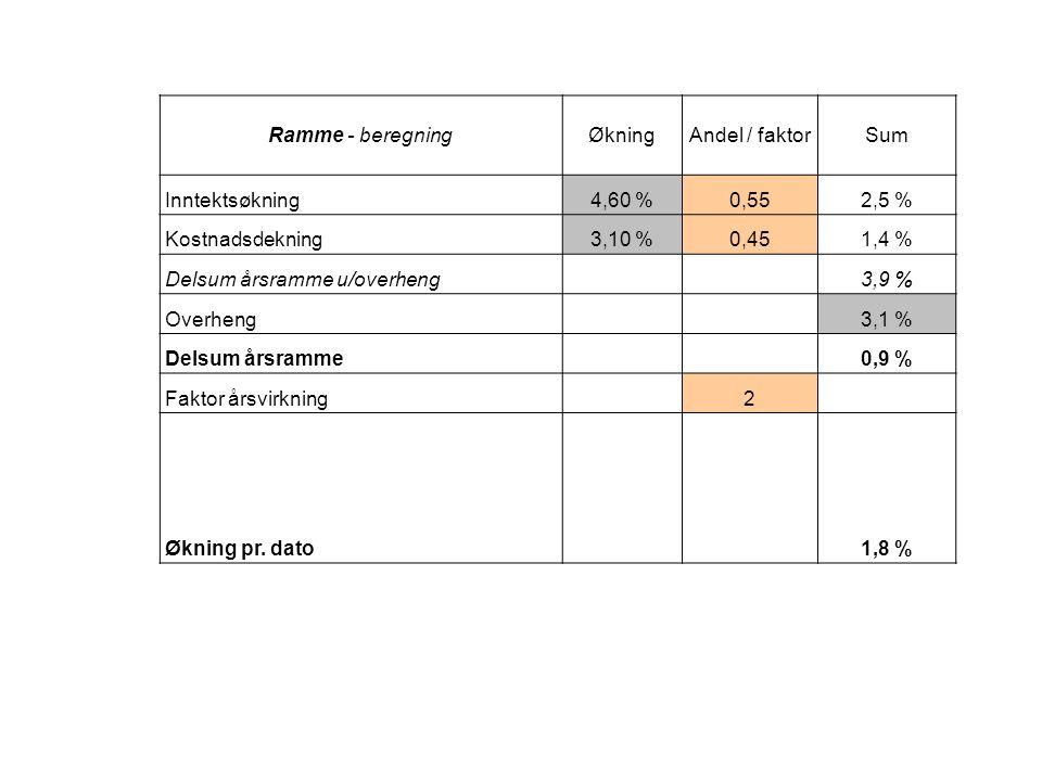 Ramme - beregningØkningAndel / faktorSum Inntektsøkning4,60 %0,552,5 % Kostnadsdekning3,10 %0,451,4 % Delsum årsramme u/overheng 3,9 % Overheng 3,1 %