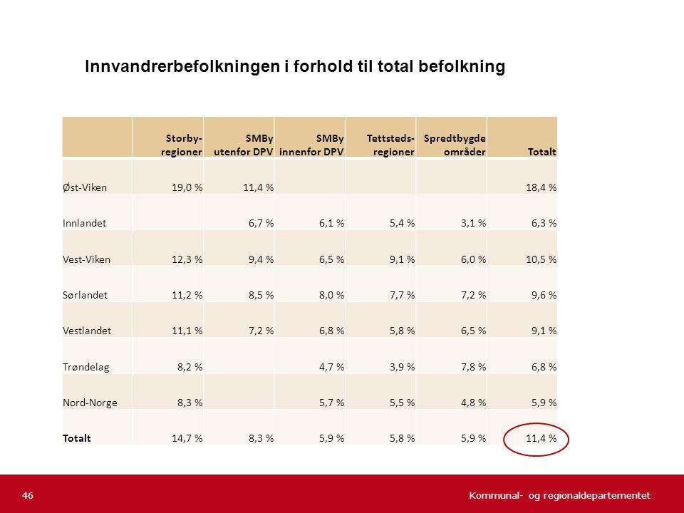 Kommunal- og regionaldepartementet Storby- regioner SMBy utenfor DPV SMBy innenfor DPV Tettsteds- regioner Spredtbygde områderTotalt Øst-Viken19,0 %11