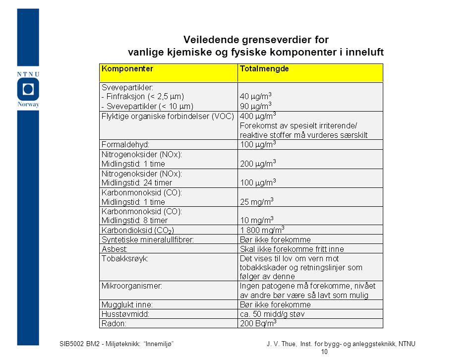 """SIB5002 BM2 - Miljøteknikk: """"Innemiljø""""J. V. Thue, Inst. for bygg- og anleggsteknikk, NTNU 10 Veiledende grenseverdier for vanlige kjemiske og fysiske"""