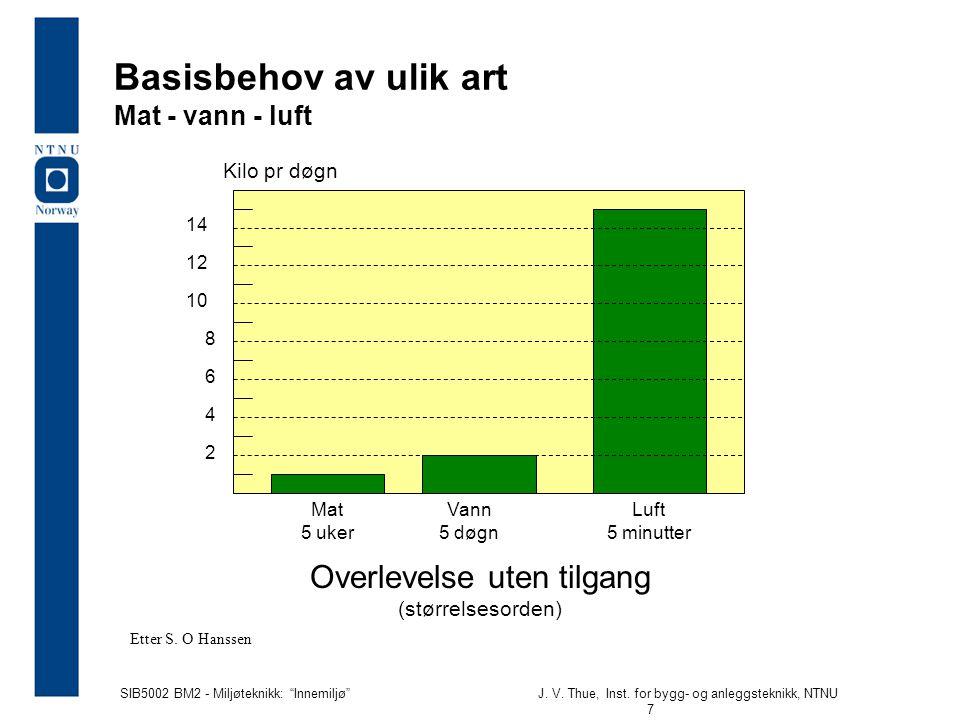 """SIB5002 BM2 - Miljøteknikk: """"Innemiljø""""J. V. Thue, Inst. for bygg- og anleggsteknikk, NTNU 7 Basisbehov av ulik art Mat - vann - luft Kilo pr døgn 2 1"""