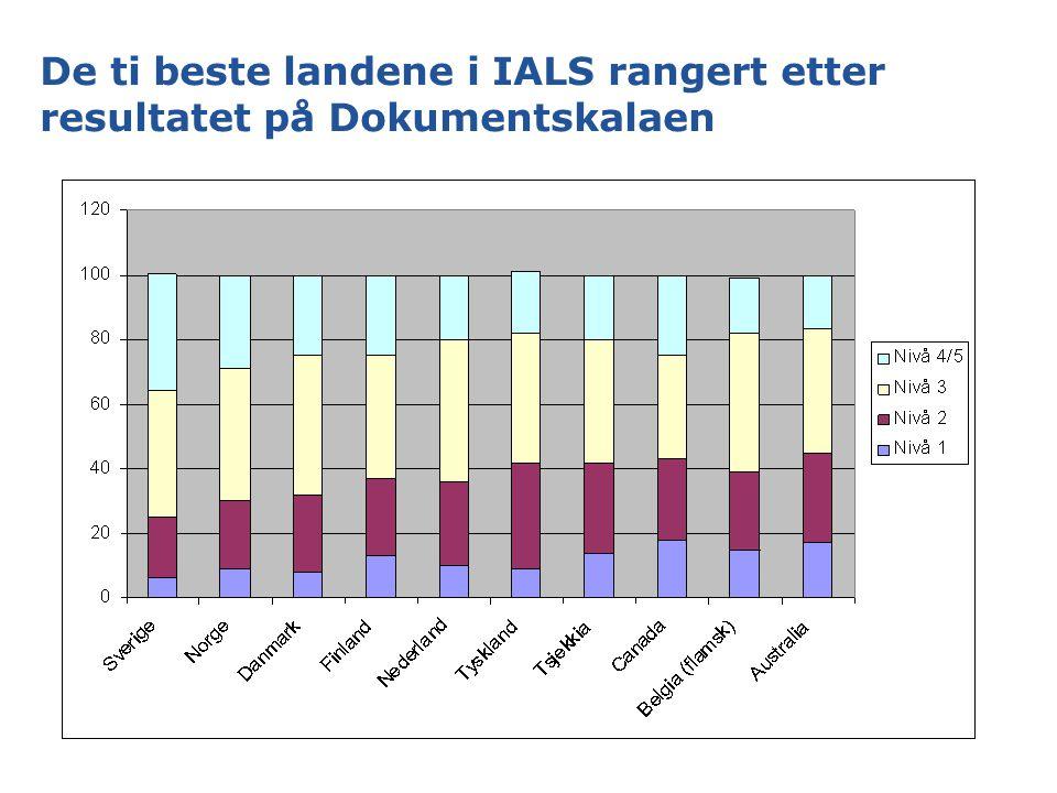 De ti beste landene i IALS rangert etter resultatet på Dokumentskalaen