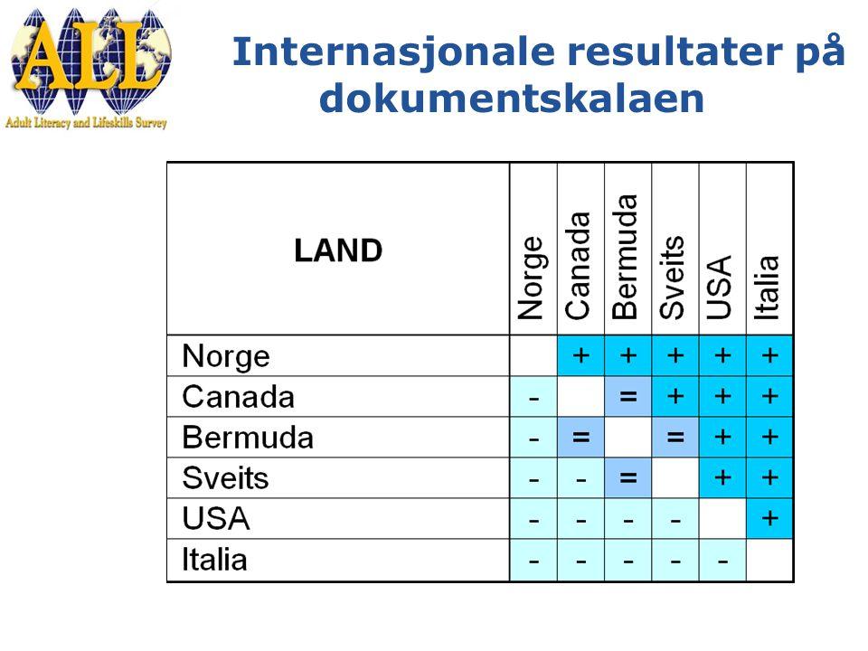 Internasjonale resultater på dokumentskalaen