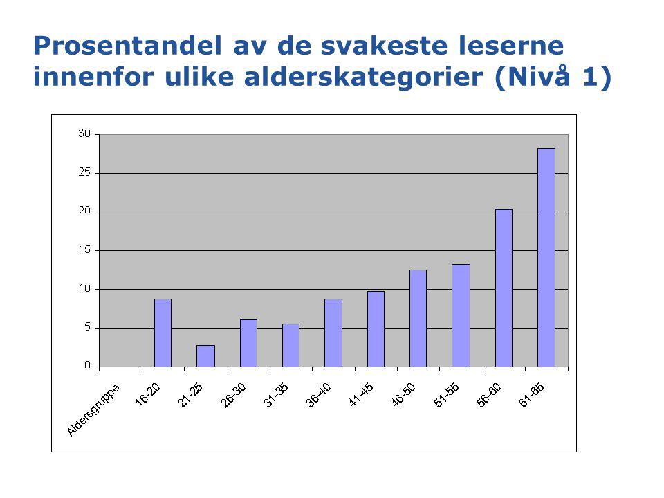 Prosentandel av de svakeste leserne innenfor ulike alderskategorier (Nivå 1)