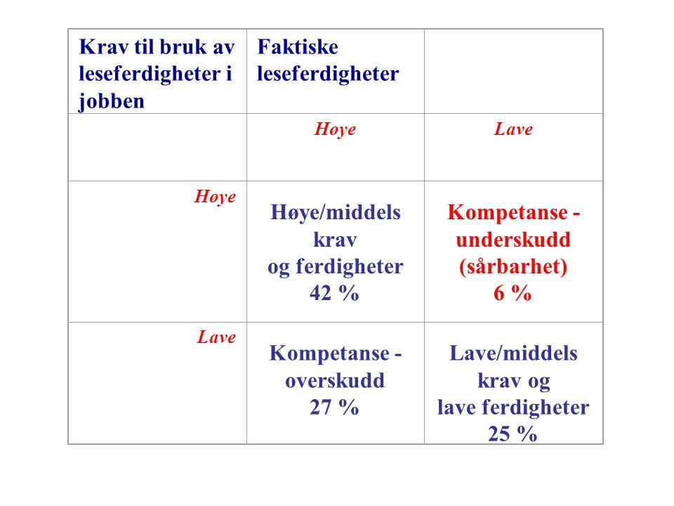 Krav til bruk av leseferdigheter i jobben Faktiske leseferdigheter HøyeLave Høye Høye/middels krav og ferdigheter 42 % Kompetanse - underskudd (sårbarhet) 6 % Lave Kompetanse - overskudd 27 % Lave/middels krav og lave ferdigheter 25 %
