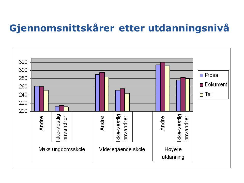 Gjennomsnittskårer etter utdanningsnivå