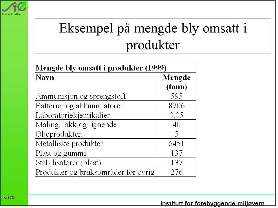 Institutt for forebyggende miljøvern  STØ Eksempel på mengde bly omsatt i produkter