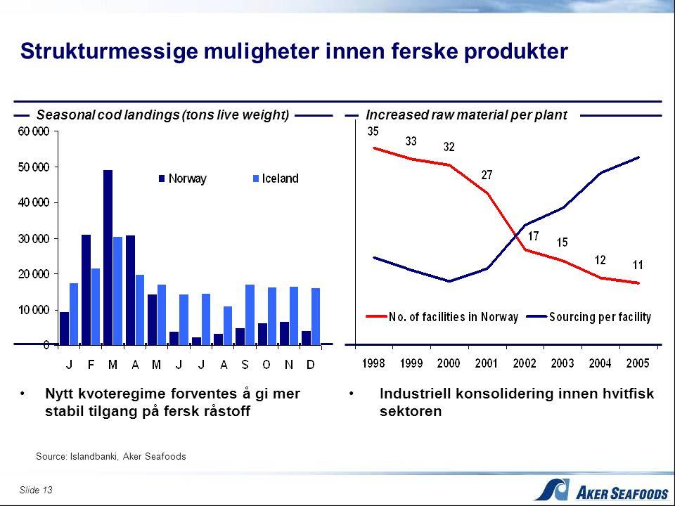 Slide 13 Strukturmessige muligheter innen ferske produkter Seasonal cod landings (tons live weight) •Nytt kvoteregime forventes å gi mer stabil tilgan