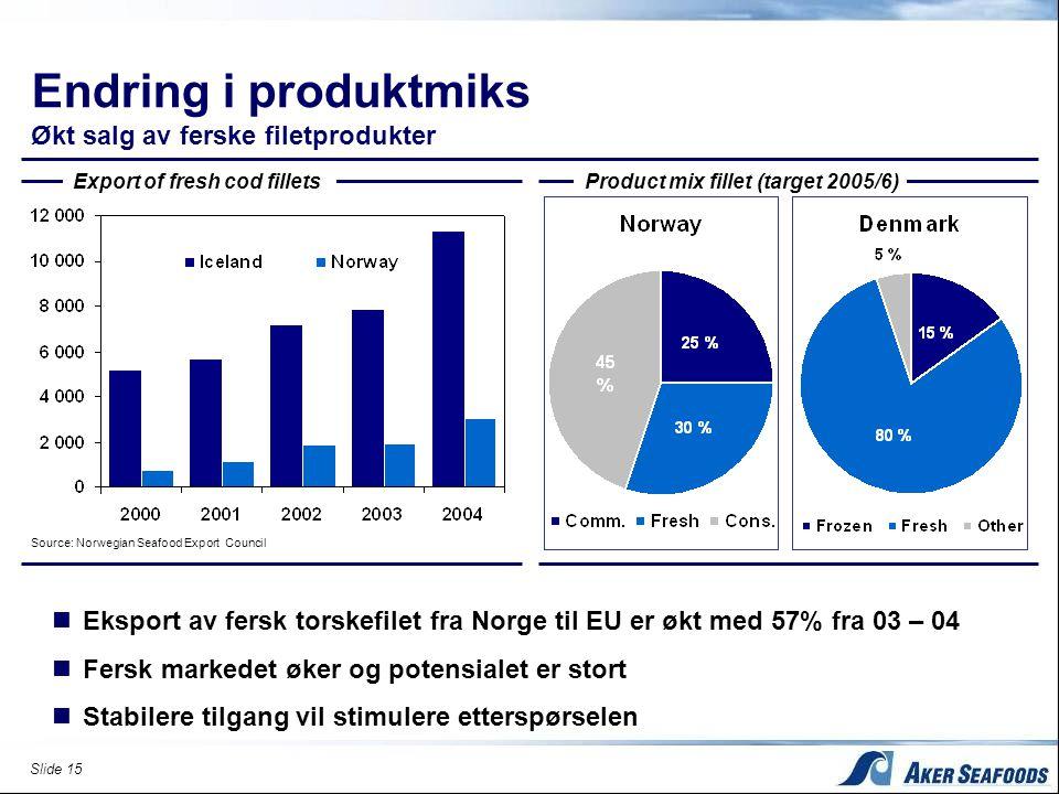 Slide 15 Endring i produktmiks Økt salg av ferske filetprodukter  Eksport av fersk torskefilet fra Norge til EU er økt med 57% fra 03 – 04  Fersk ma