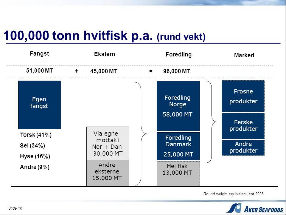 Slide 16 100,000 tonn hvitfisk p.a. (rund vekt) Fangst 51,000 MT Egen fangst Foredling = 96,000 MT Foredling Norge 58,000 MT Foredling Danmark 25,000