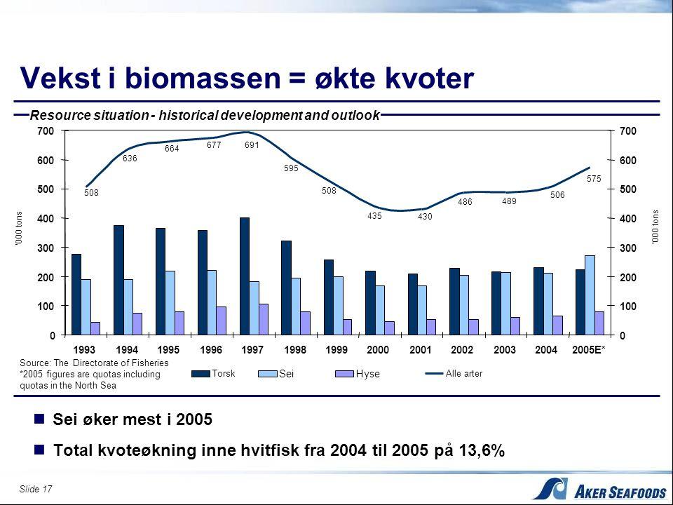 Slide 17 Vekst i biomassen = økte kvoter  Sei øker mest i 2005  Total kvoteøkning inne hvitfisk fra 2004 til 2005 på 13,6% Resource situation - hist