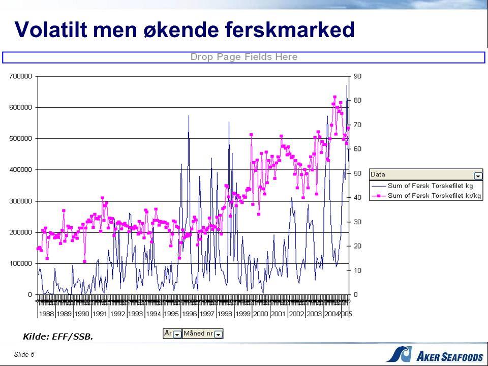 Slide 6 Volatilt men økende ferskmarked Kilde: EFF/SSB.