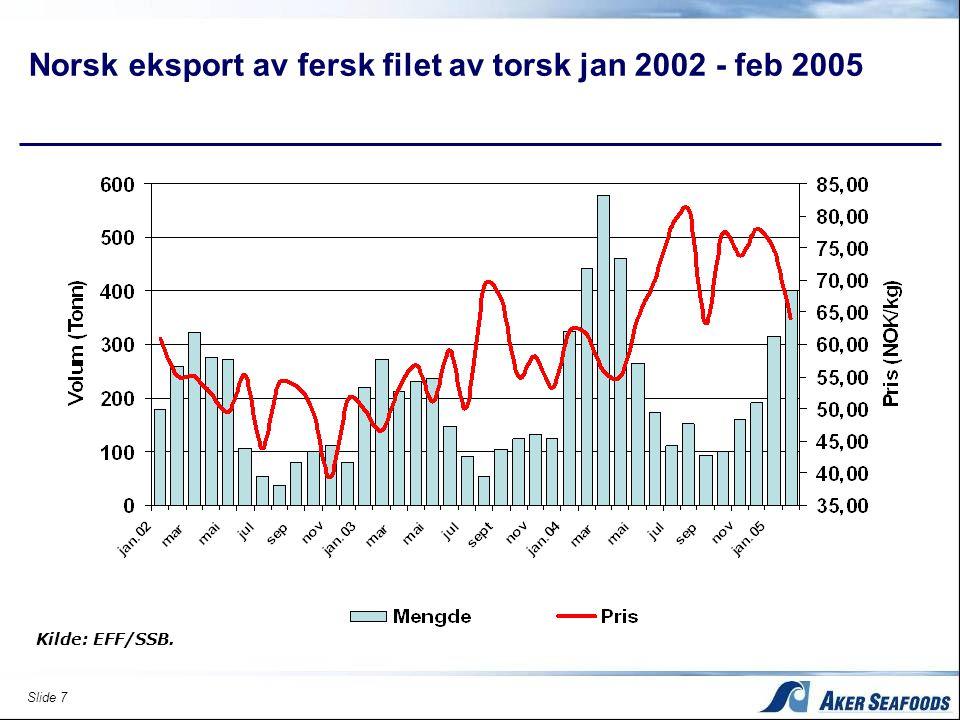 Slide 7 Kilde: EFF/SSB. Norsk eksport av fersk filet av torsk jan 2002 - feb 2005