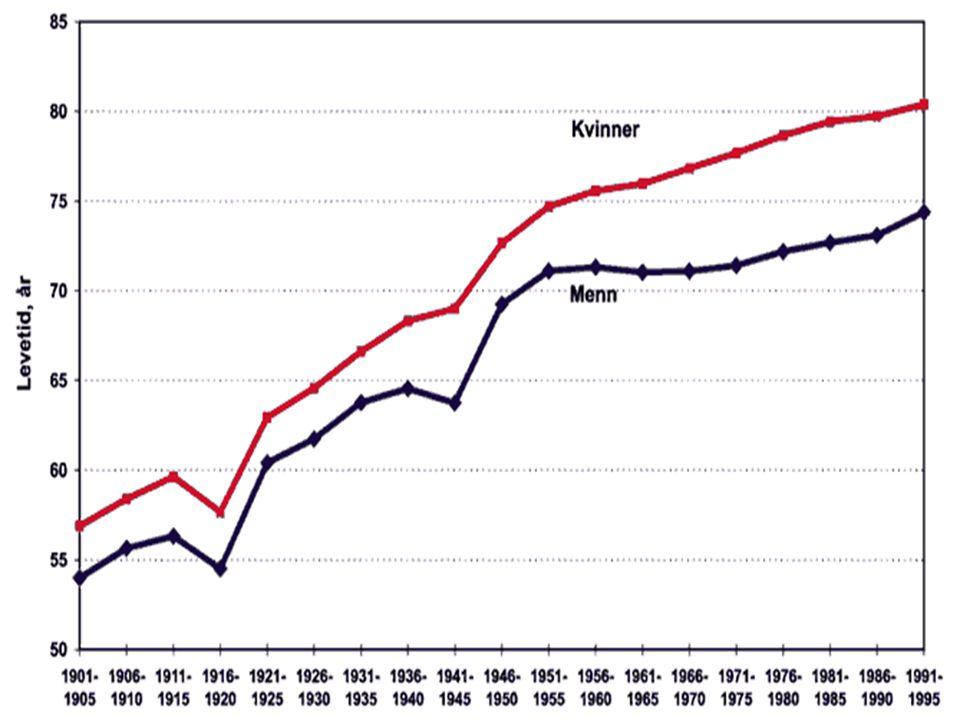 Økningen i forventet levealder •Reduksjonen i infeksjonssykdommer –lungebetennelse, influensa, tuberkulose, difteri, skarlagensfeber, meslinger, tyfoidfeber, kikhoste og polio •40% i 1900 → 6% i 1973 •Vaksiner og behandling eller levekår.