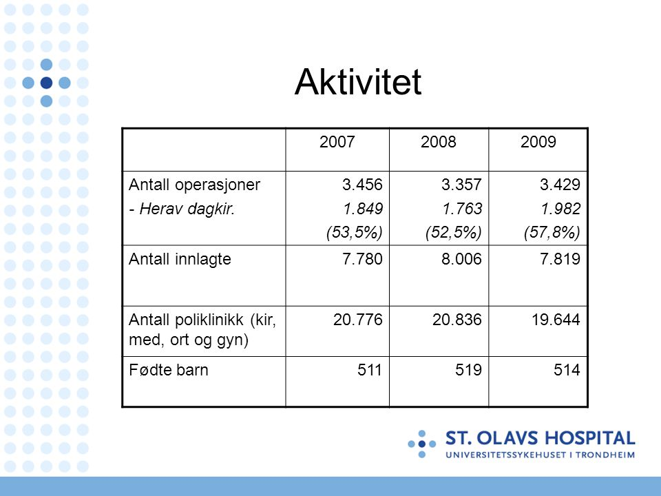 Aktivitet 200720082009 Antall operasjoner - Herav dagkir. 3.456 1.849 (53,5%) 3.357 1.763 (52,5%) 3.429 1.982 (57,8%) Antall innlagte7.7808.0067.819 A