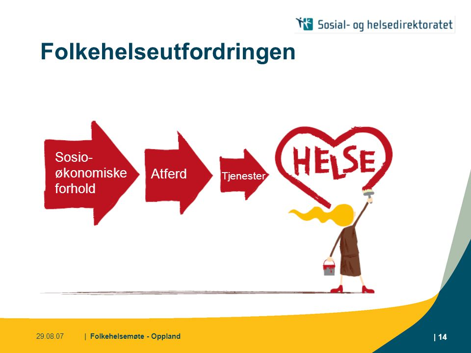 29.08.07| Folkehelsemøte - Oppland | 14 Folkehelseutfordringen Sosio- økonomiske forhold Tjenester Atferd