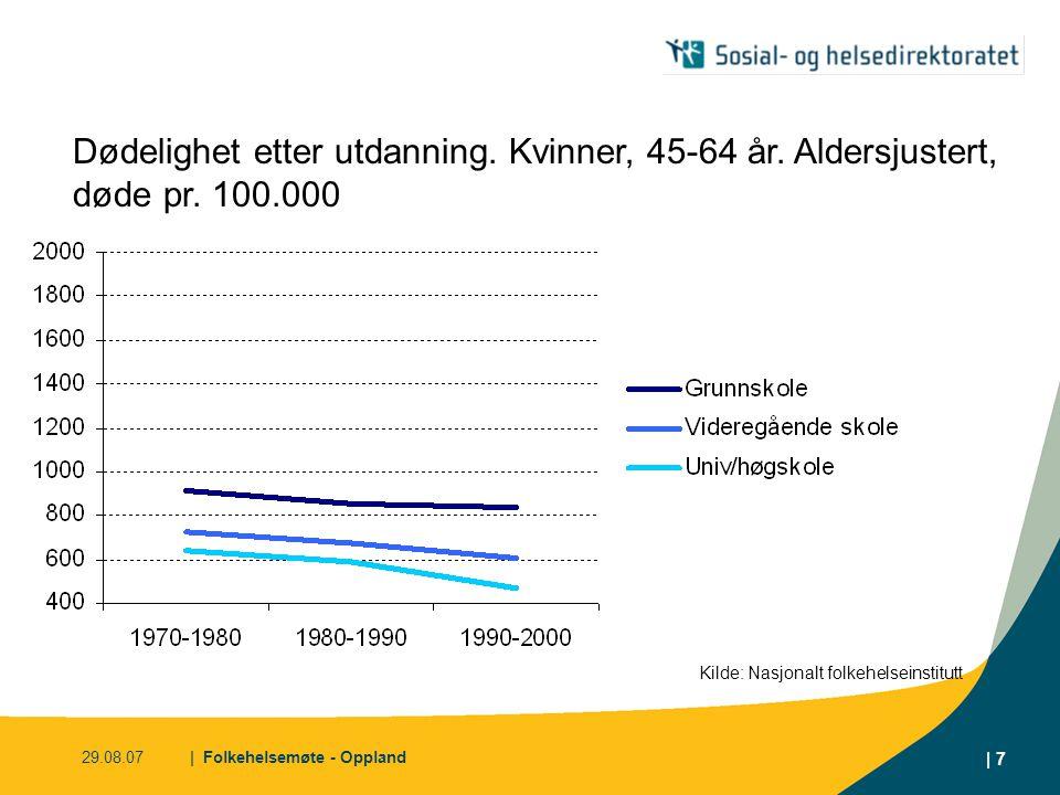 29.08.07| Folkehelsemøte - Oppland | 7 Dødelighet etter utdanning. Kvinner, 45-64 år. Aldersjustert, døde pr. 100.000 Kilde: Nasjonalt folkehelseinsti