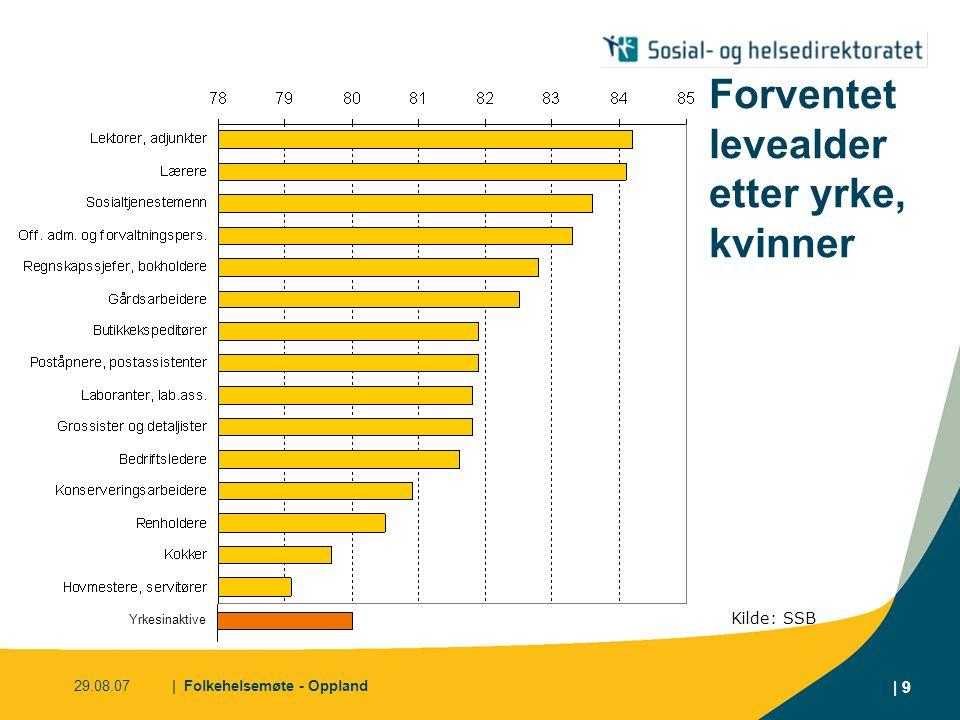 29.08.07| Folkehelsemøte - Oppland | 9 Forventet levealder etter yrke, kvinner Kilde: SSB Yrkesinaktive