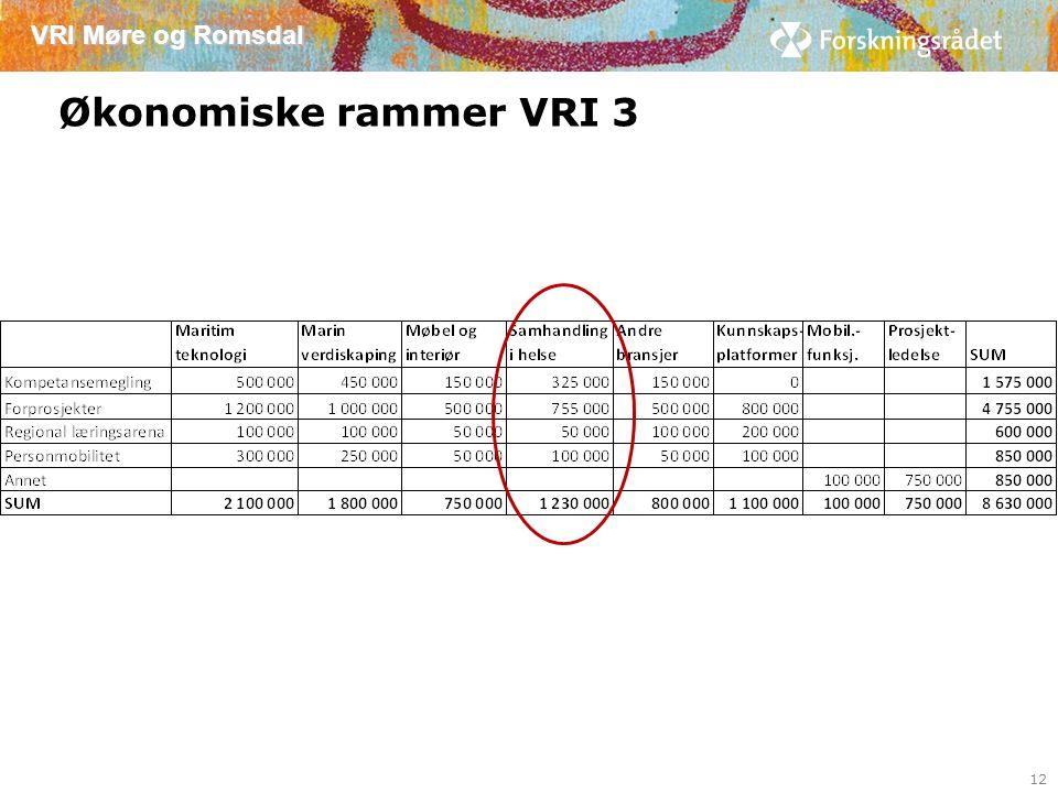 VRI Møre og Romsdal Økonomiske rammer VRI 3 12