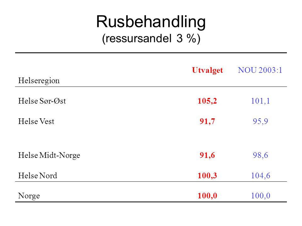Rusbehandling (ressursandel 3 %) Helseregion UtvalgetNOU 2003:1 Helse Sør-Øst105,2101,1 Helse Vest91,795,9 Helse Midt-Norge91,698,6 Helse Nord100,3104