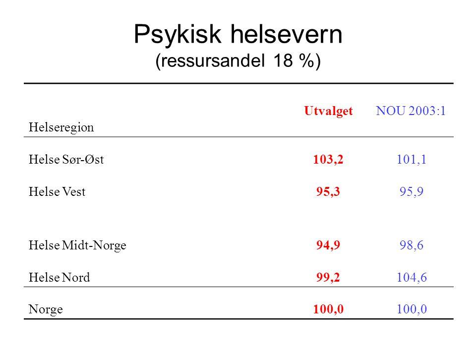 Psykisk helsevern (ressursandel 18 %) Helseregion UtvalgetNOU 2003:1 Helse Sør-Øst103,2101,1 Helse Vest95,395,9 Helse Midt-Norge94,998,6 Helse Nord99,