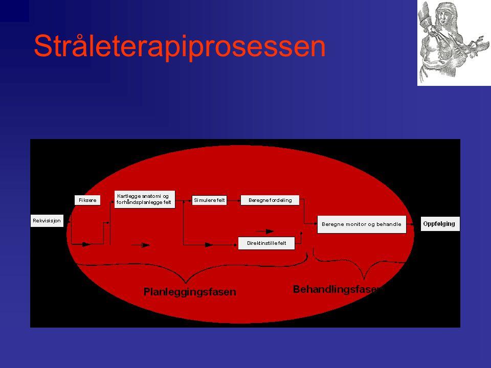 Stråleterapiprosessen •Innsamling av diagnostisk informasjon og rekvirering av stråleterapi (fraksjonering) •Planlegging av stråleterapi –Vurdering av