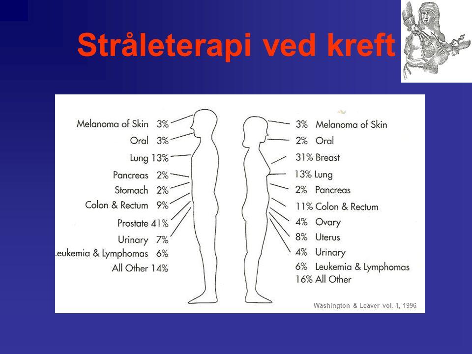 Stråleterapi ved kreft •Mer enn 22.000 nye tilfeller per år i Norge i 2000 •Forventet økning 2018-2020 –kvinner 36 % –menn 42 % •Antall behandlingsser