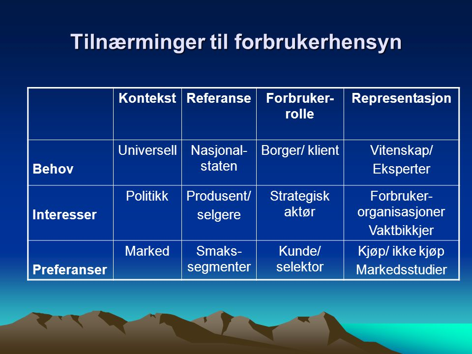 Tilnærminger til forbrukerhensyn KontekstReferanseForbruker- rolle Representasjon Behov UniversellNasjonal- staten Borger/ klientVitenskap/ Eksperter