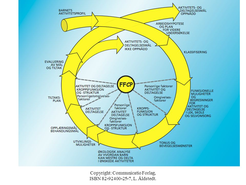 Copyright: Communicatio Forlag, ISBN 82-92400-25-7 FFCP - MÅL FOR BRUK AV AKTIVITETSMODELLEN •Utgangspunkt: Hva barnet vil = motivasjon, men også hva