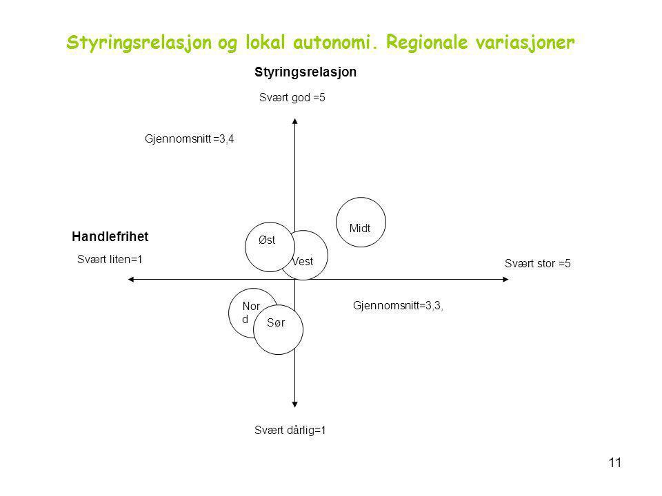 11 Midt Vest Øst Nor d Sør Svært dårlig=1 Gjennomsnitt=3,3, Svært stor =5 Svært liten=1 Handlefrihet Gjennomsnitt =3,4 Svært god =5 Styringsrelasjon Styringsrelasjon og lokal autonomi.