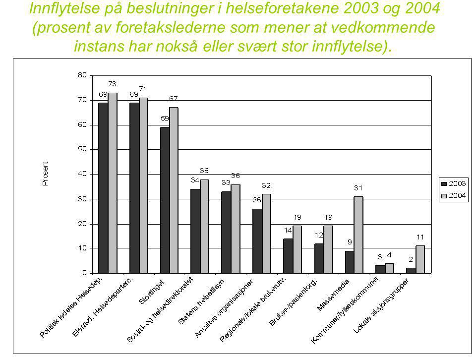 8 Innflytelse på beslutninger i helseforetakene 2003 og 2004 (prosent av foretakslederne som mener at vedkommende instans har nokså eller svært stor innflytelse).