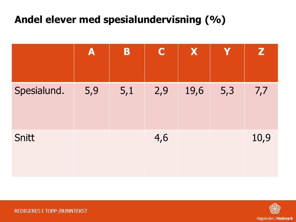 Andel elever med spesialundervisning (%) ABCXYZ Spesialund.5,95,12,919,65,37,7 Snitt4,610,9 REDIGERES I TOPP-/BUNNTEKST