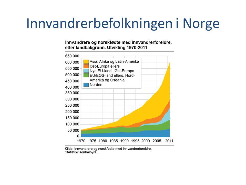 Innvandrerbefolkningen i Norge