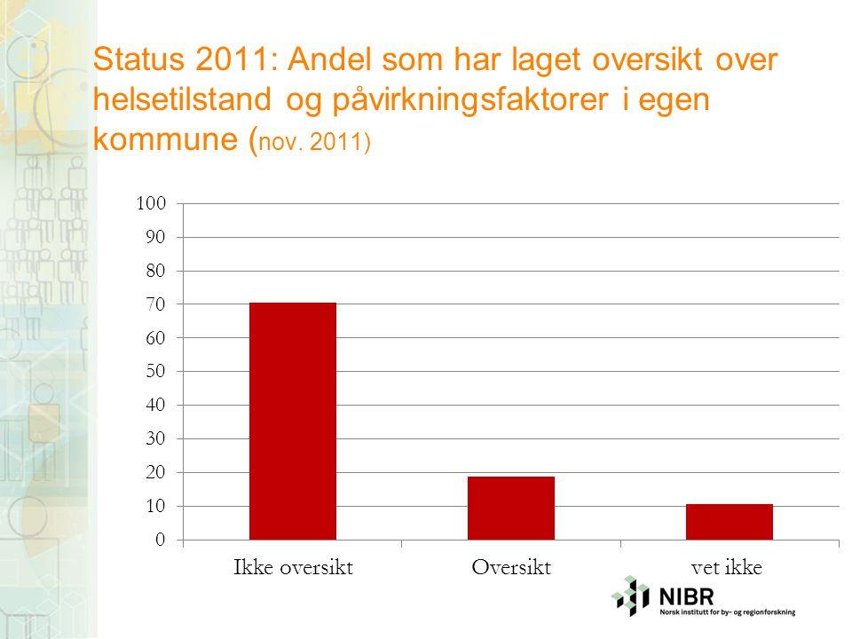 Status 2011: Andel som har laget oversikt over helsetilstand og påvirkningsfaktorer i egen kommune ( nov. 2011)
