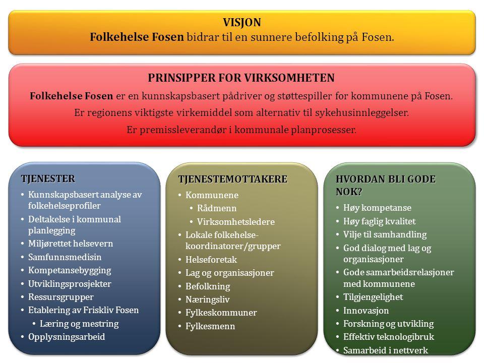 TJENESTER • Kunnskapsbasert analyse av folkehelseprofiler • Deltakelse i kommunal planlegging • Miljørettet helsevern • Samfunnsmedisin • Kompetansebygging • Utviklingsprosjekter • Ressursgrupper • Etablering av Friskliv Fosen • Læring og mestring • OpplysningsarbeidTJENESTER • Kunnskapsbasert analyse av folkehelseprofiler • Deltakelse i kommunal planlegging • Miljørettet helsevern • Samfunnsmedisin • Kompetansebygging • Utviklingsprosjekter • Ressursgrupper • Etablering av Friskliv Fosen • Læring og mestring • Opplysningsarbeid TJENESTEMOTTAKERE • Kommunene • Rådmenn • Virksomhetsledere • Lokale folkehelse- koordinatorer/grupper • Helseforetak • Lag og organisasjoner • Befolkning • Næringsliv • Fylkeskommuner • FylkesmennTJENESTEMOTTAKERE • Kommunene • Rådmenn • Virksomhetsledere • Lokale folkehelse- koordinatorer/grupper • Helseforetak • Lag og organisasjoner • Befolkning • Næringsliv • Fylkeskommuner • Fylkesmenn HVORDAN BLI GODE NOK.